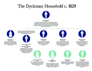 Household Tree showing who lived in the Dyckman Farmhouse in 1820.
